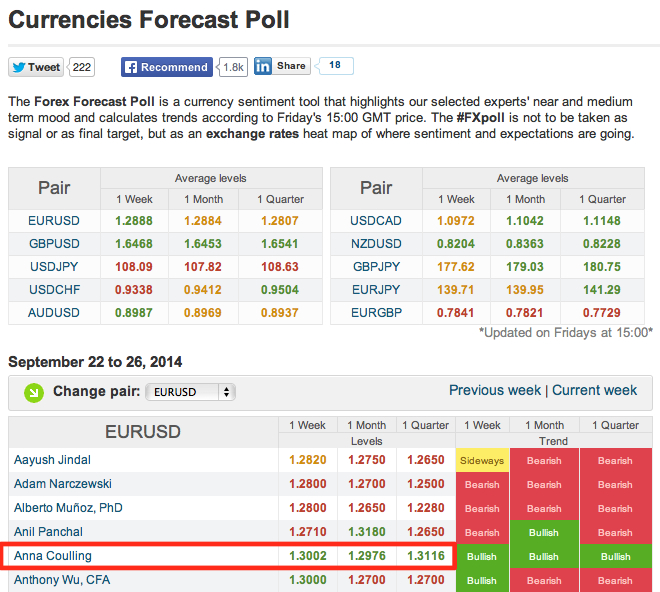 FXstreet - expert analysis currencies forecast
