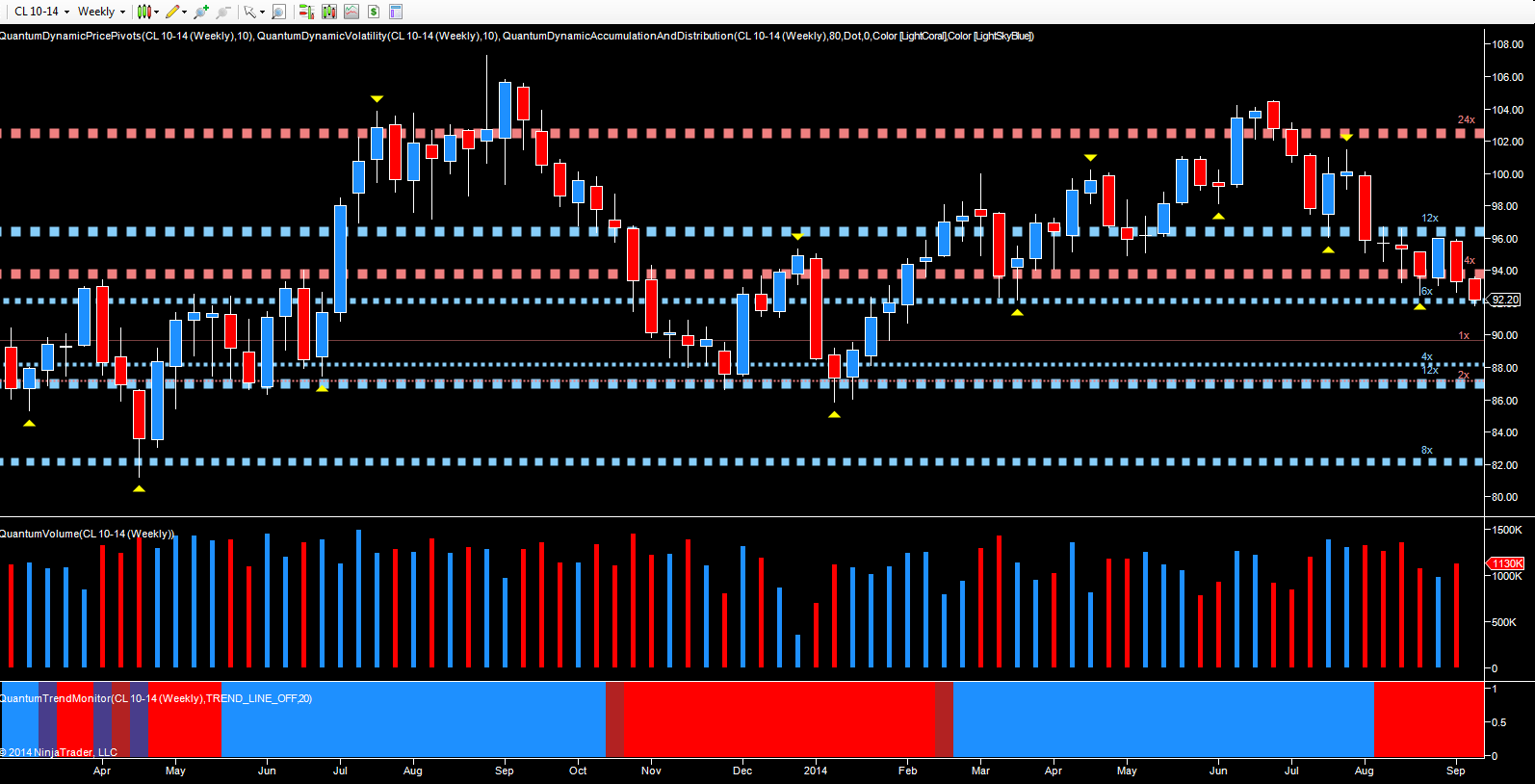 October WTI oil futures - weekly chart