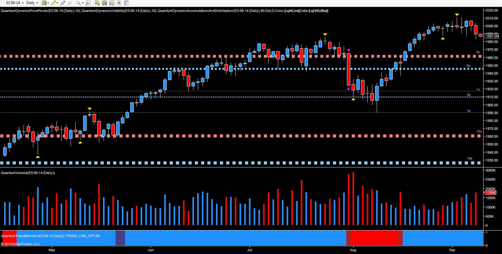 ES Emini - daily chart