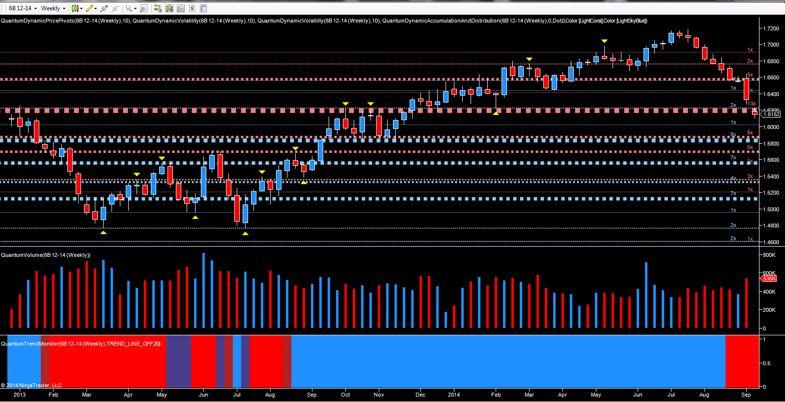 GBP/USD December futures - weekly chart