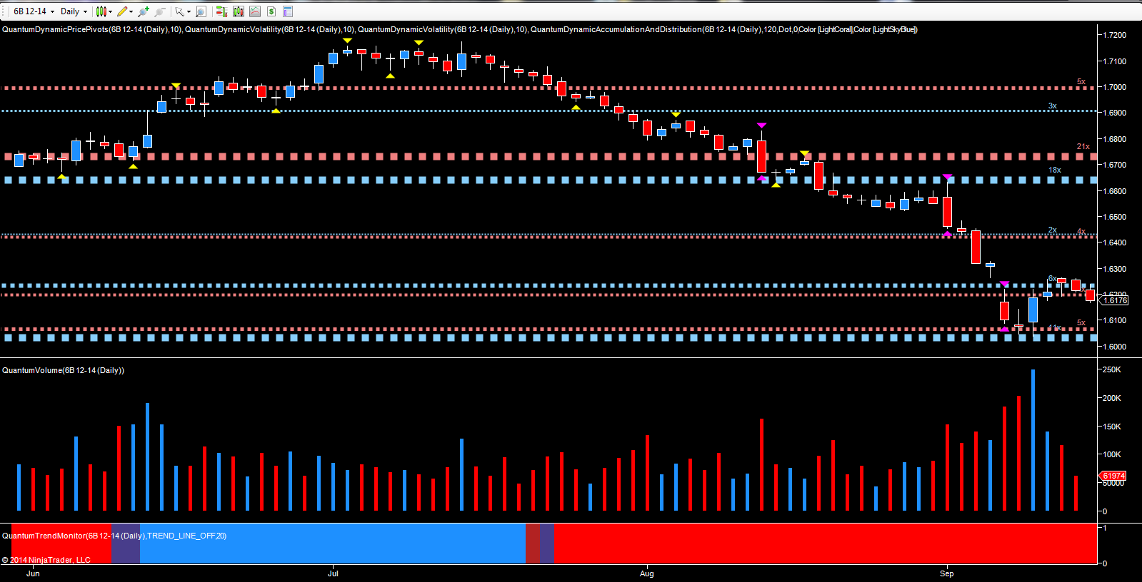 GBP/USD - December currency futures - daily chart