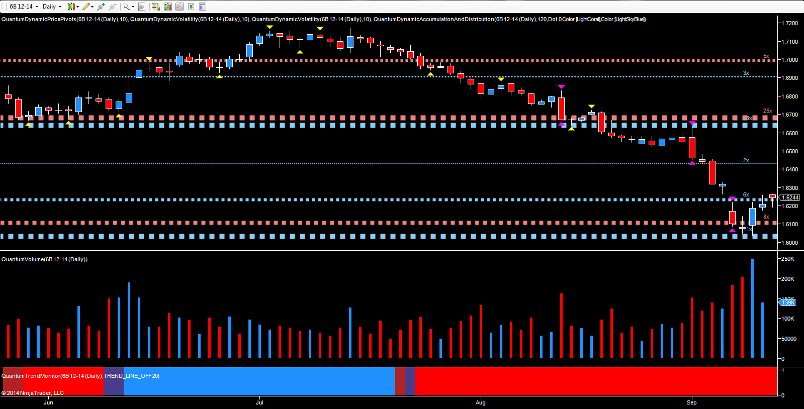 December futures - daily chart GBP/USD