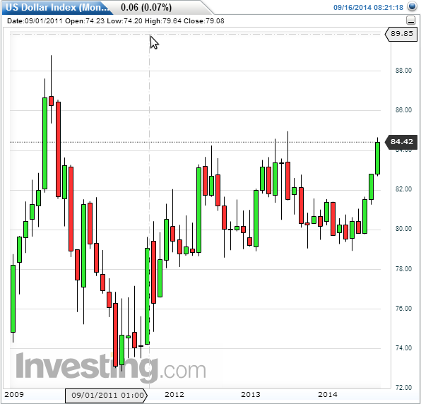 USD index - monthly chart