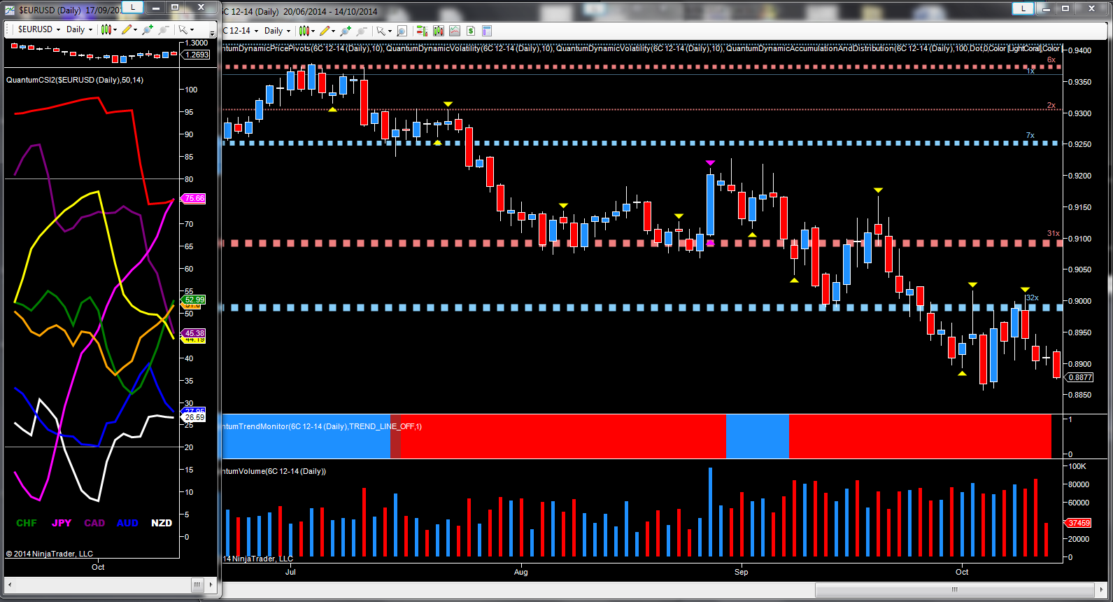 CAD/USD daily chart