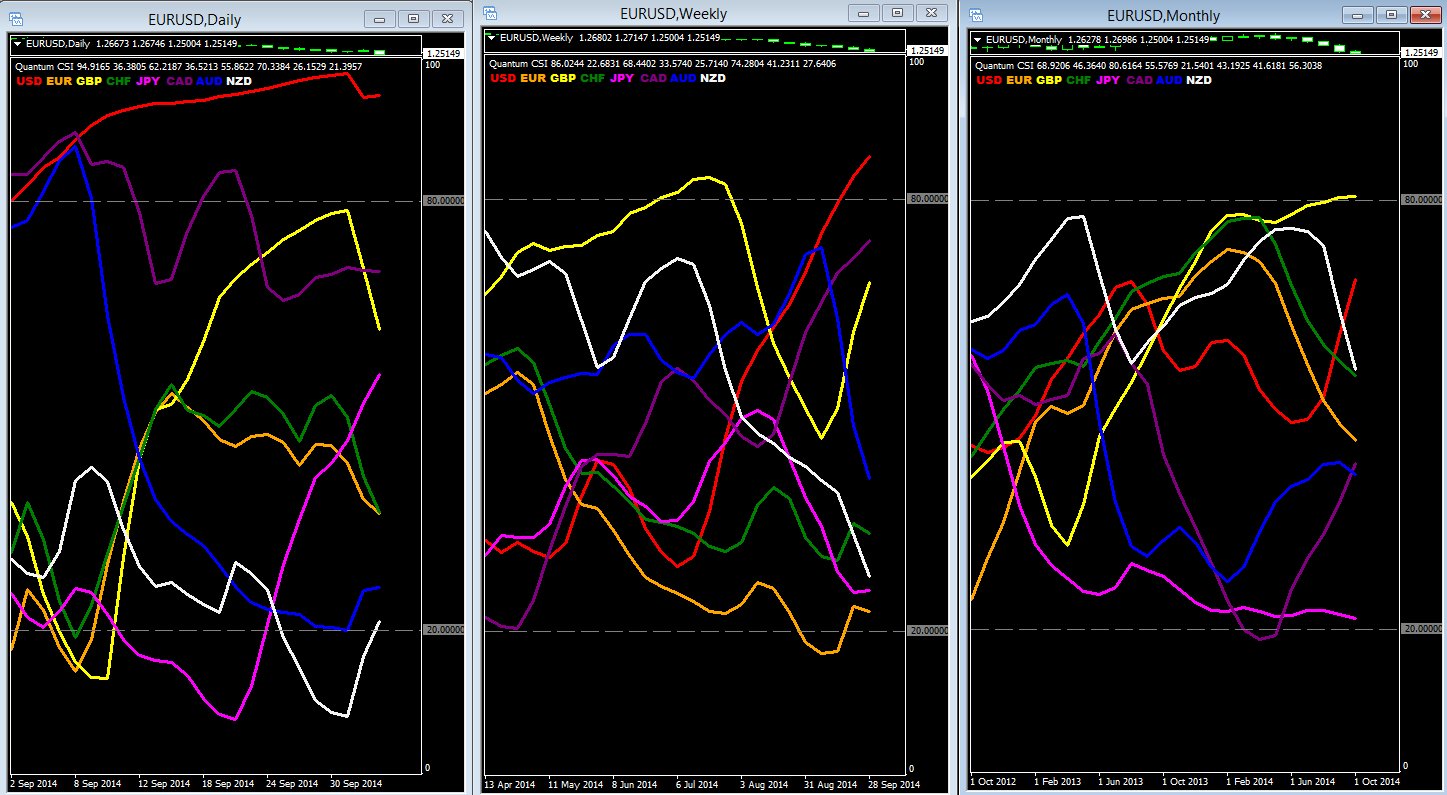 Currency strength indicator daily/weekly/monthly