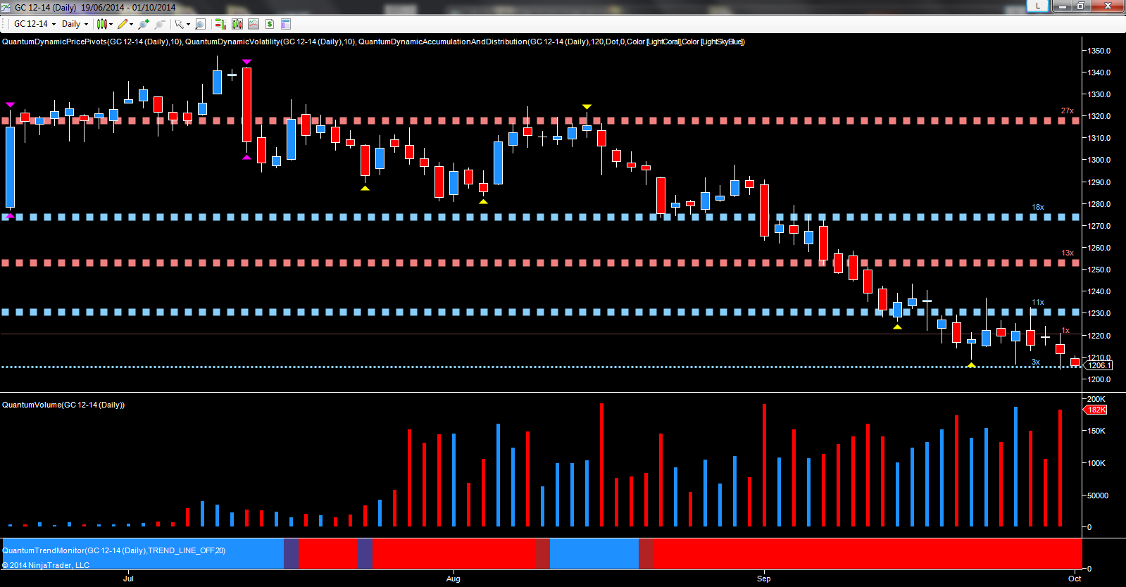 December gold futures - daily chart