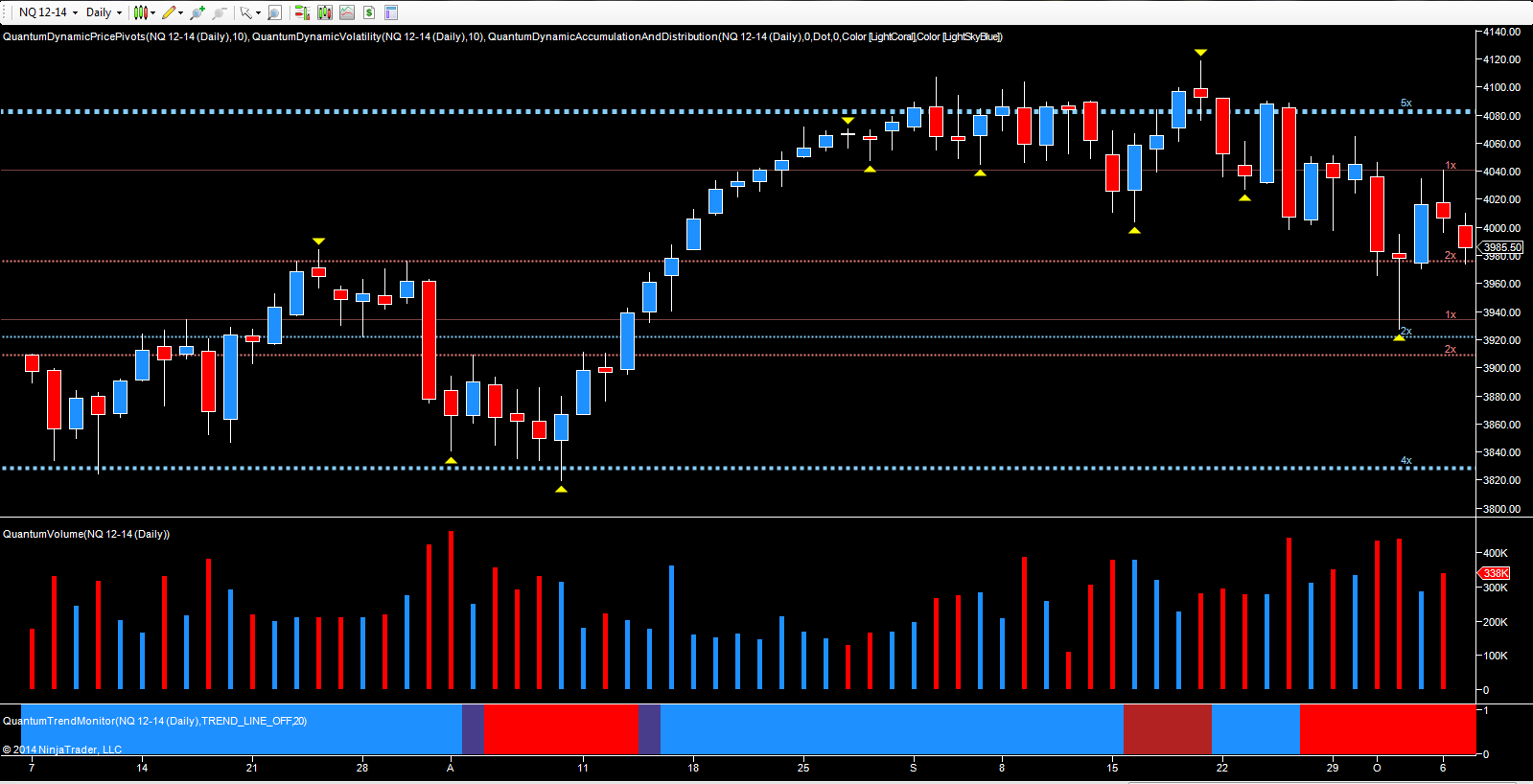 NQ E-mini daily chart