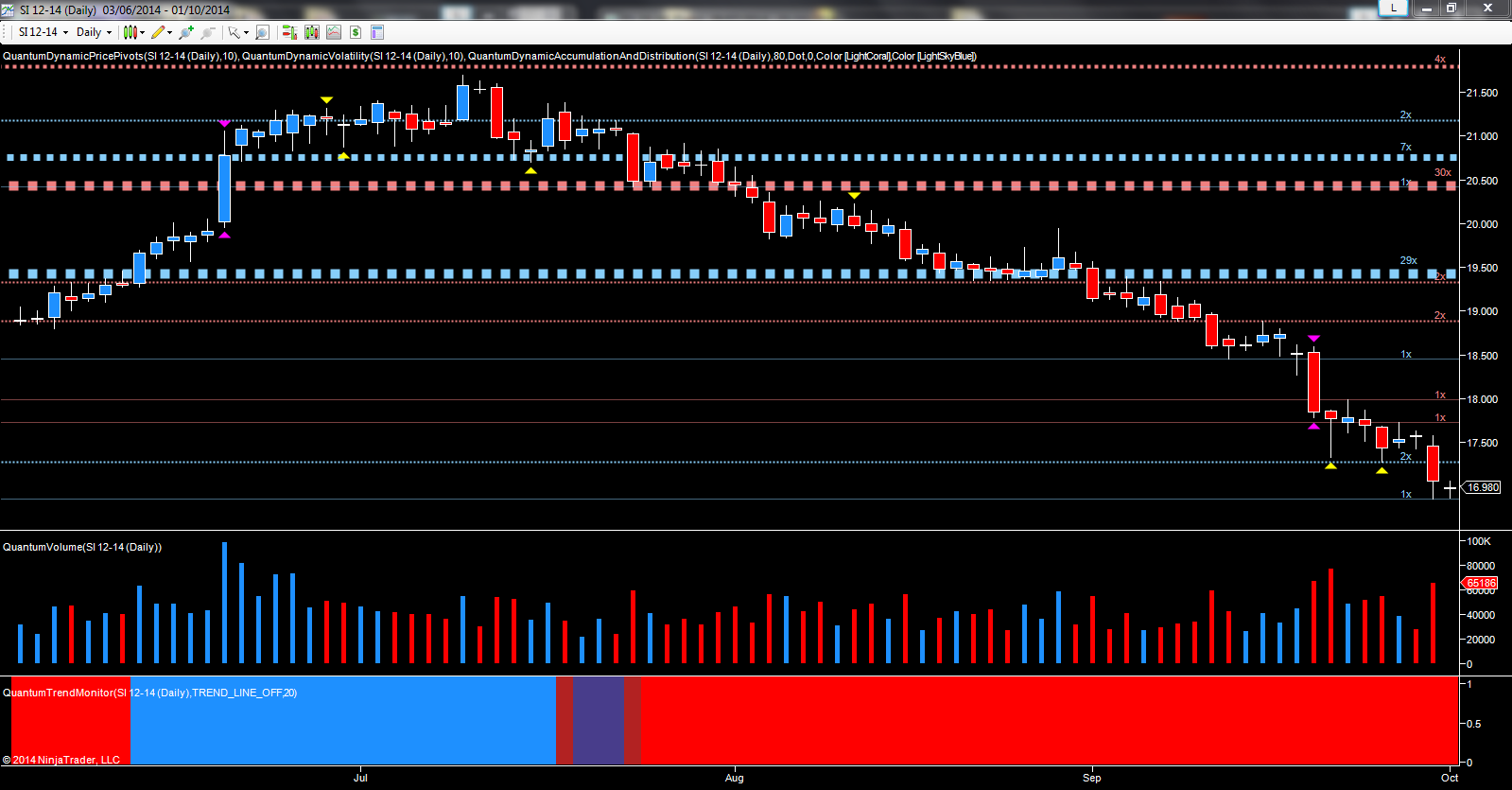 December silver futures - daily chart