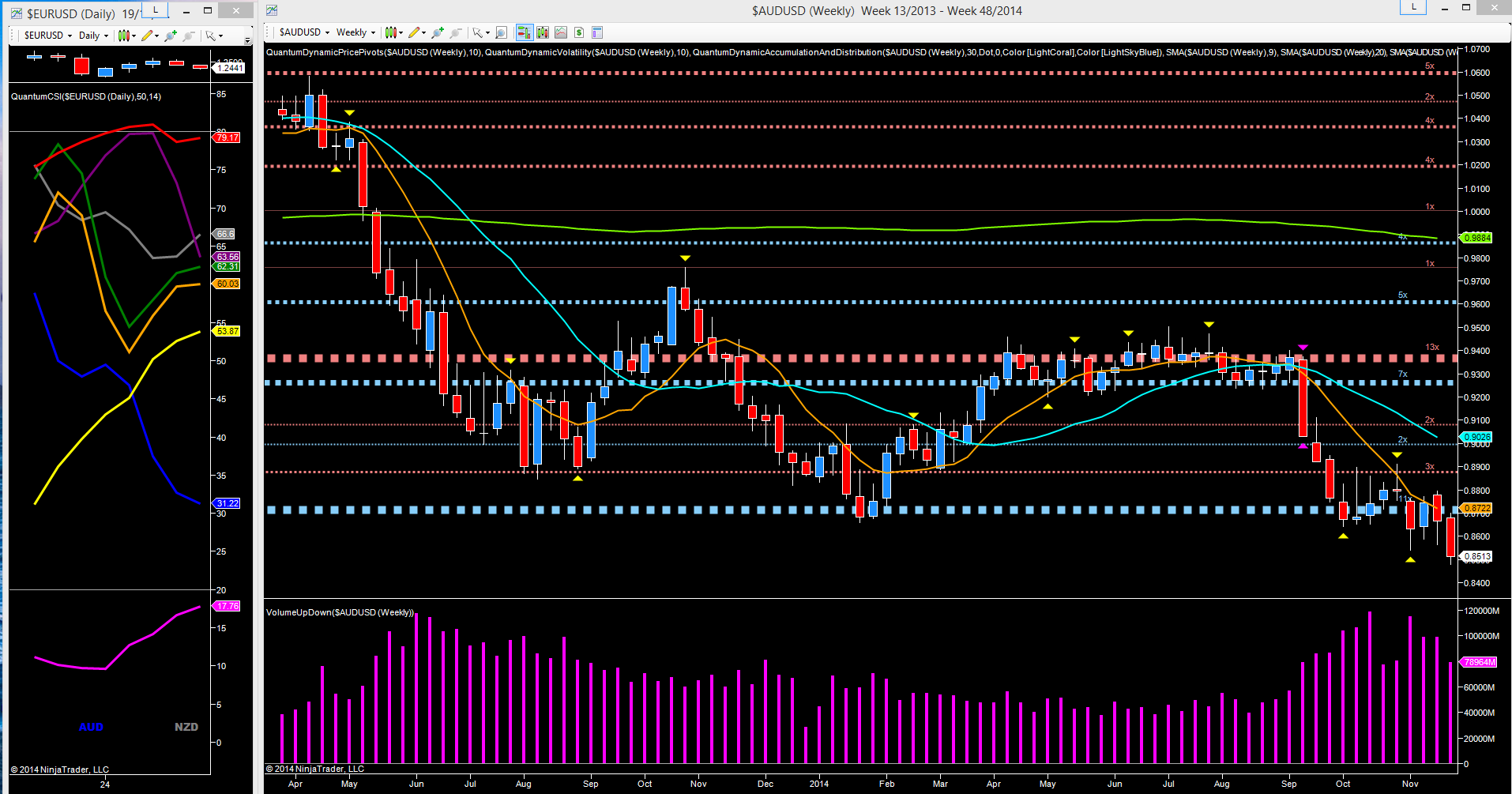 AUD_USD_weekly