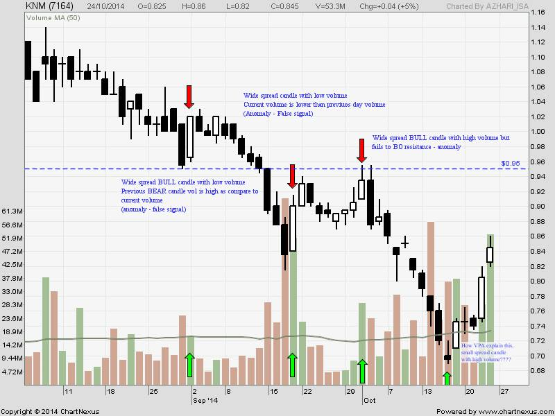 Forex volume price analysis