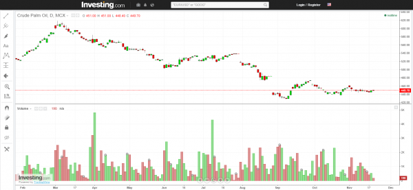 Palm Oil - Daily Chart