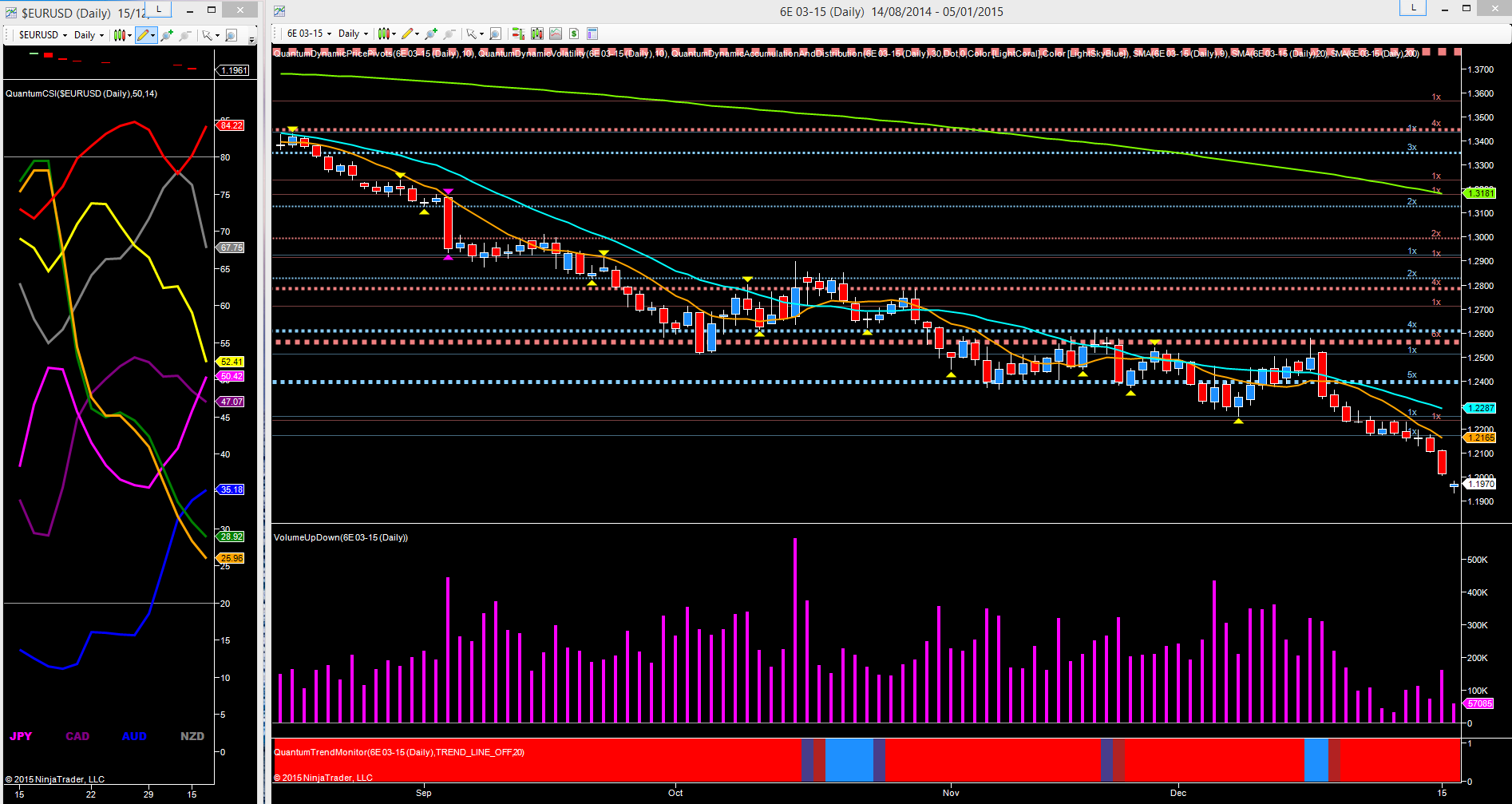 EUR/USD - daily futures chart