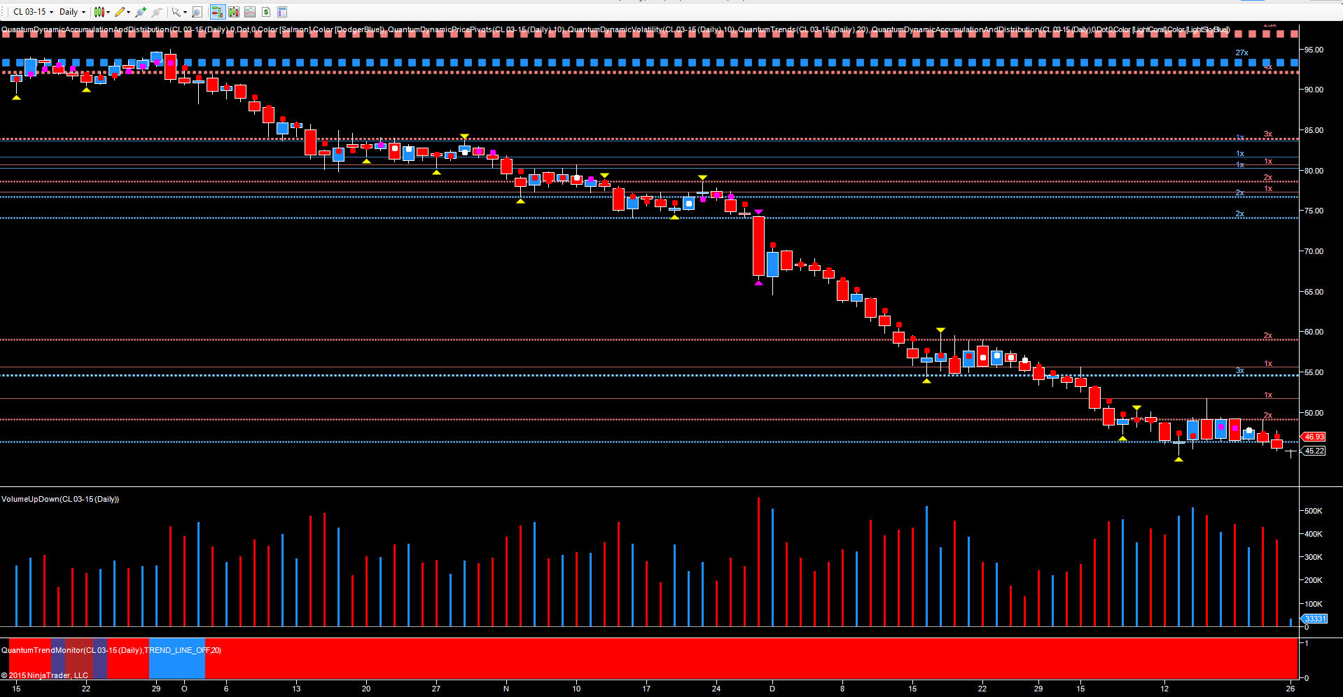 WTI March futures - daily chart