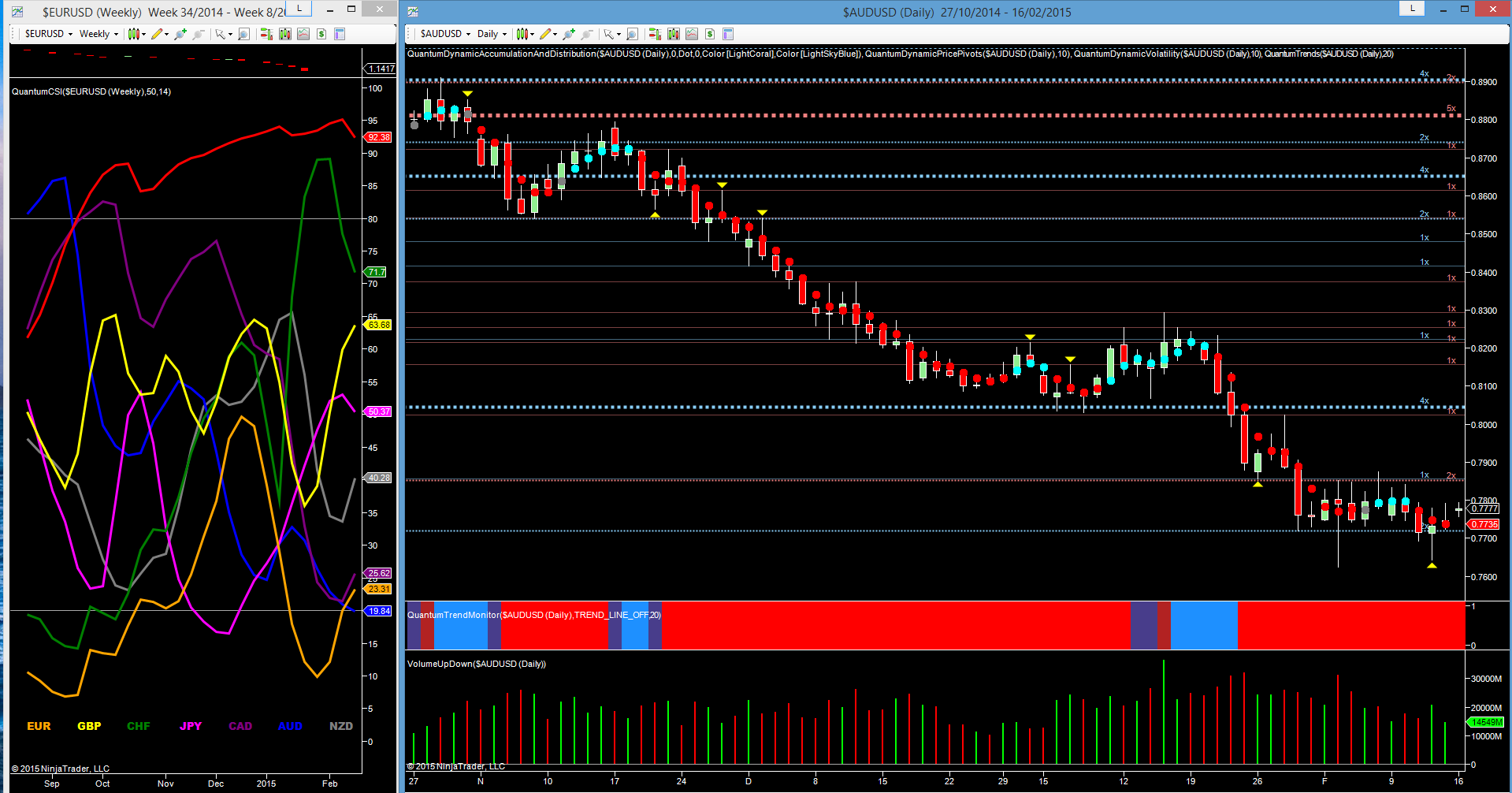CSI weekly and AUD/USD daily