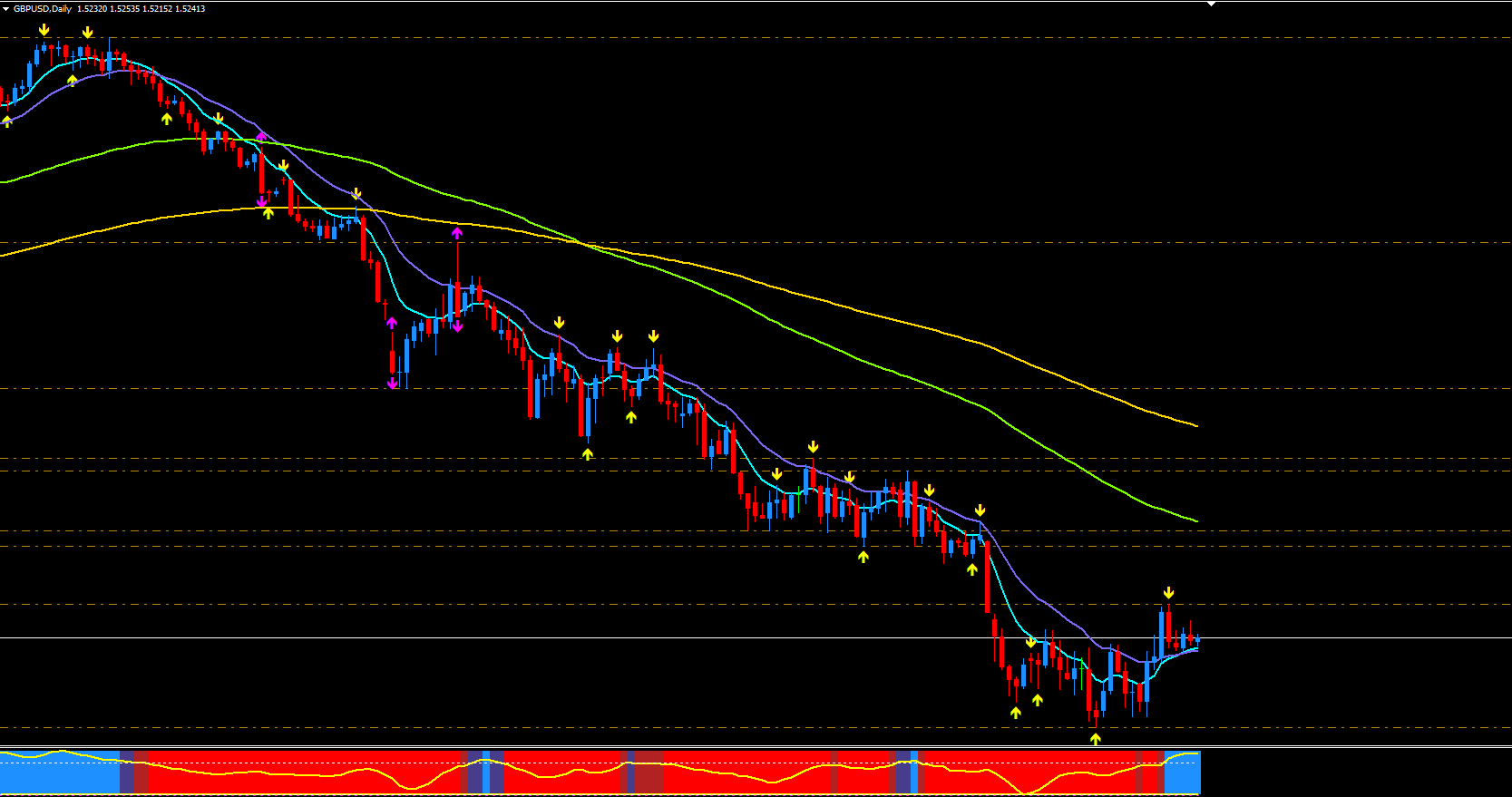 Daily Chart GBB/USD