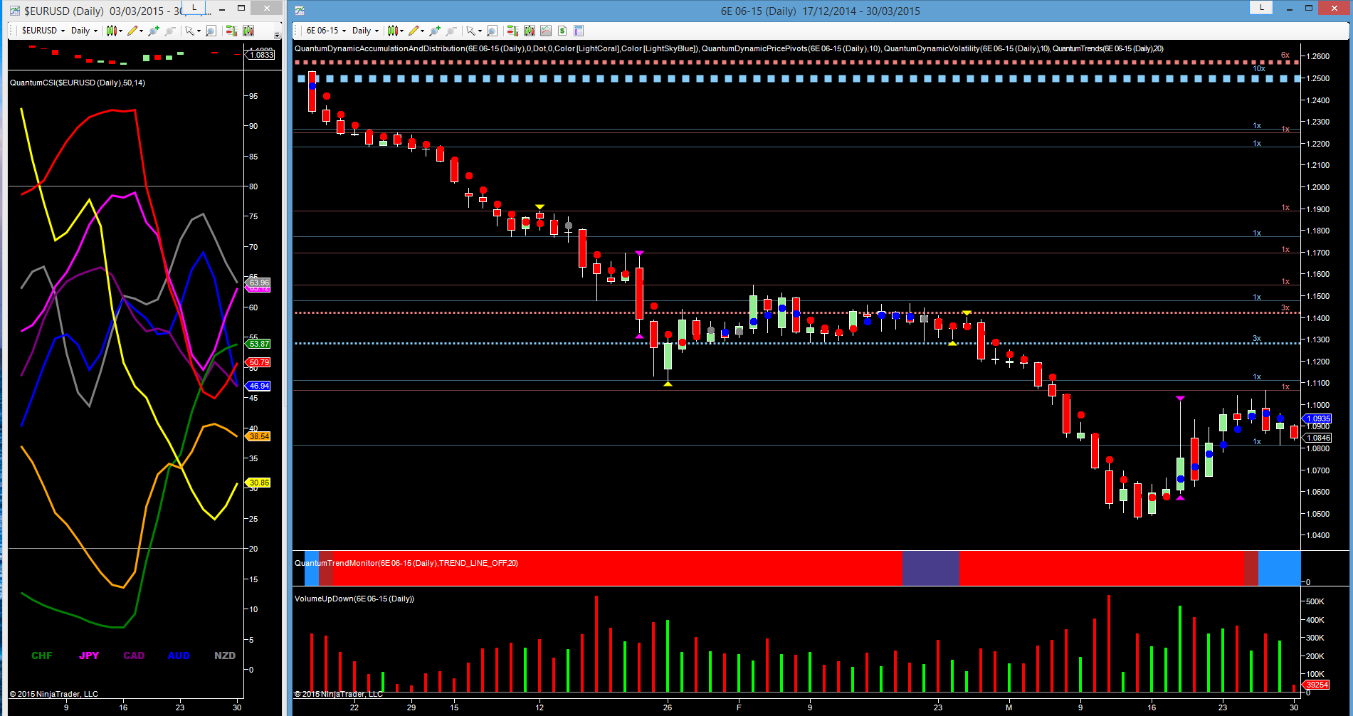 6E 06-15 - daily chart