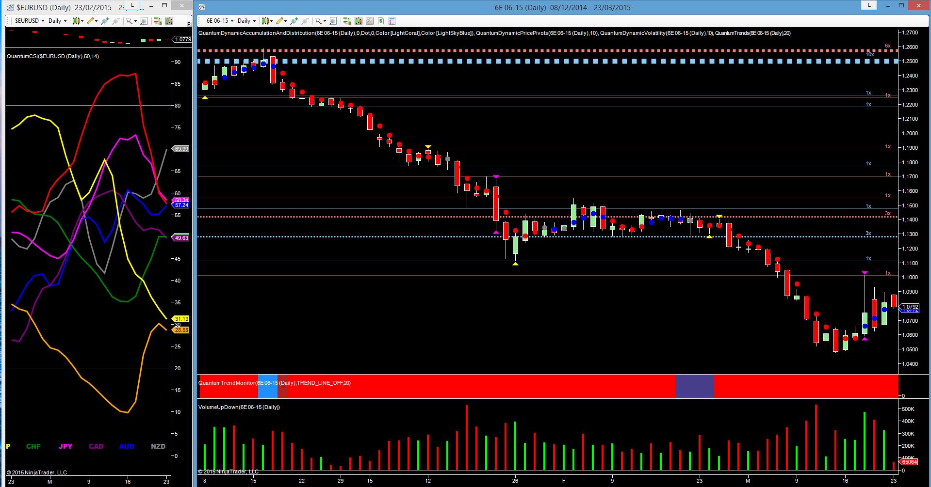 6E daily chart