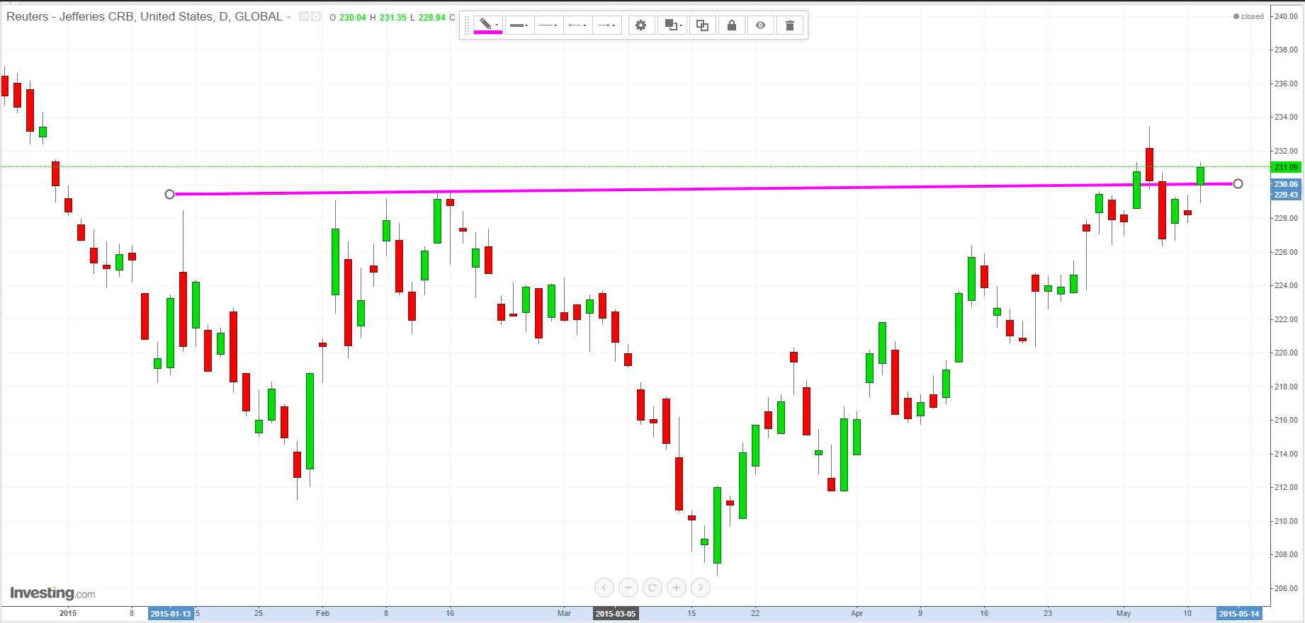 CRB index - daily chart