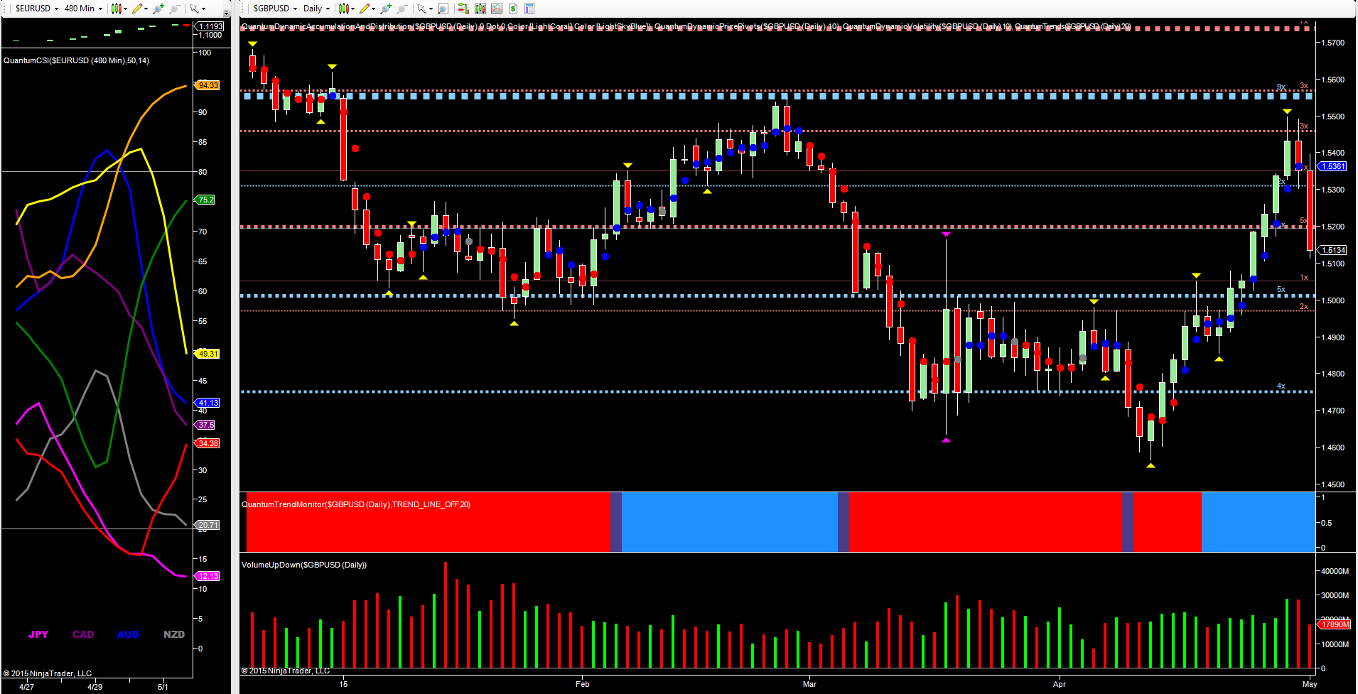 GBP/USD - daily chart