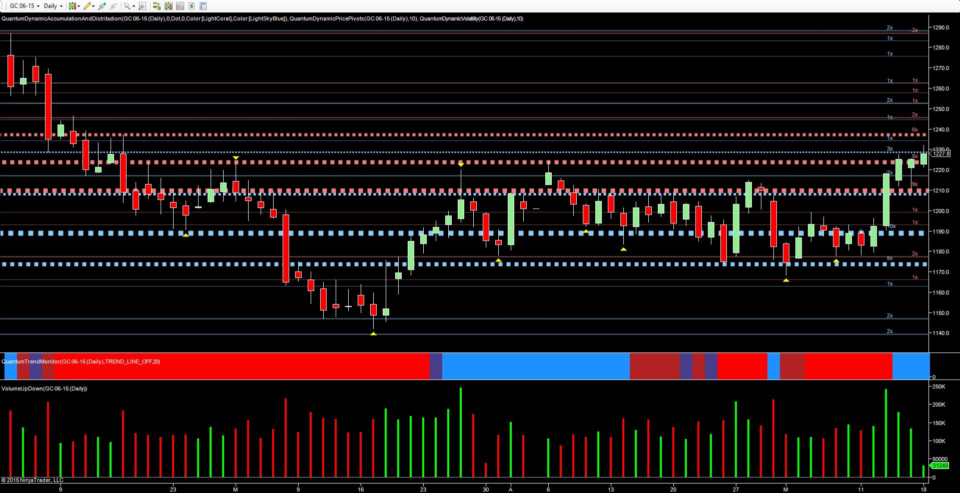 GC - daily chart