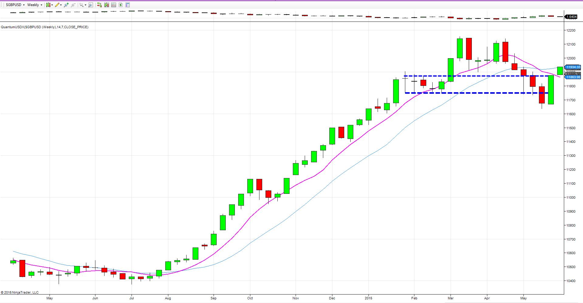 USDX - weekly chart