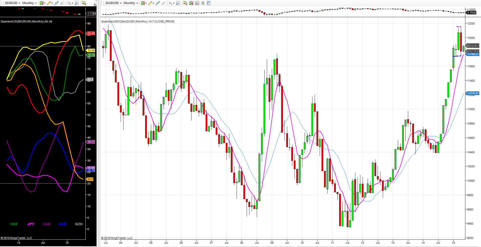 USDX - monthly chart
