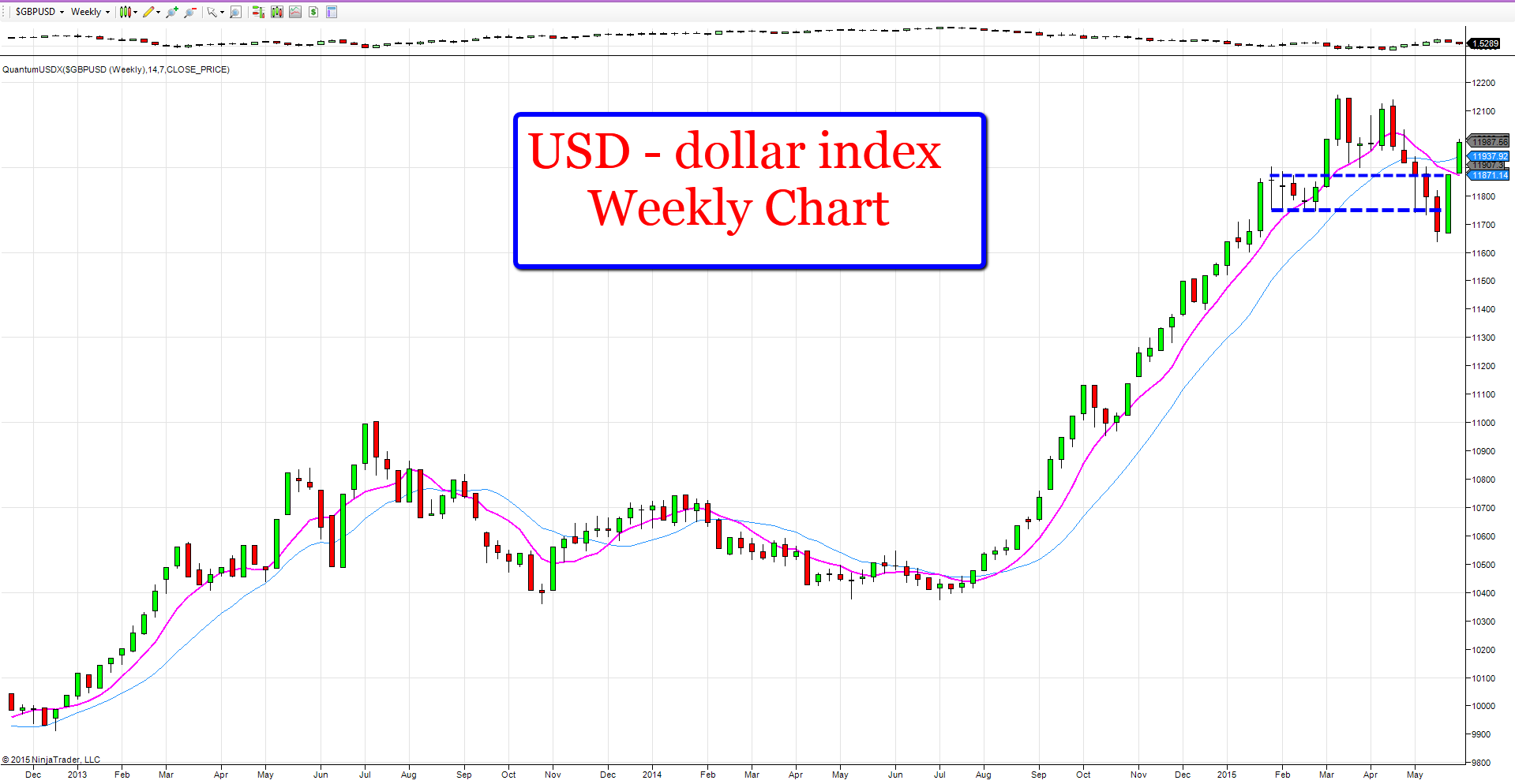 US dollar index - weekly chart