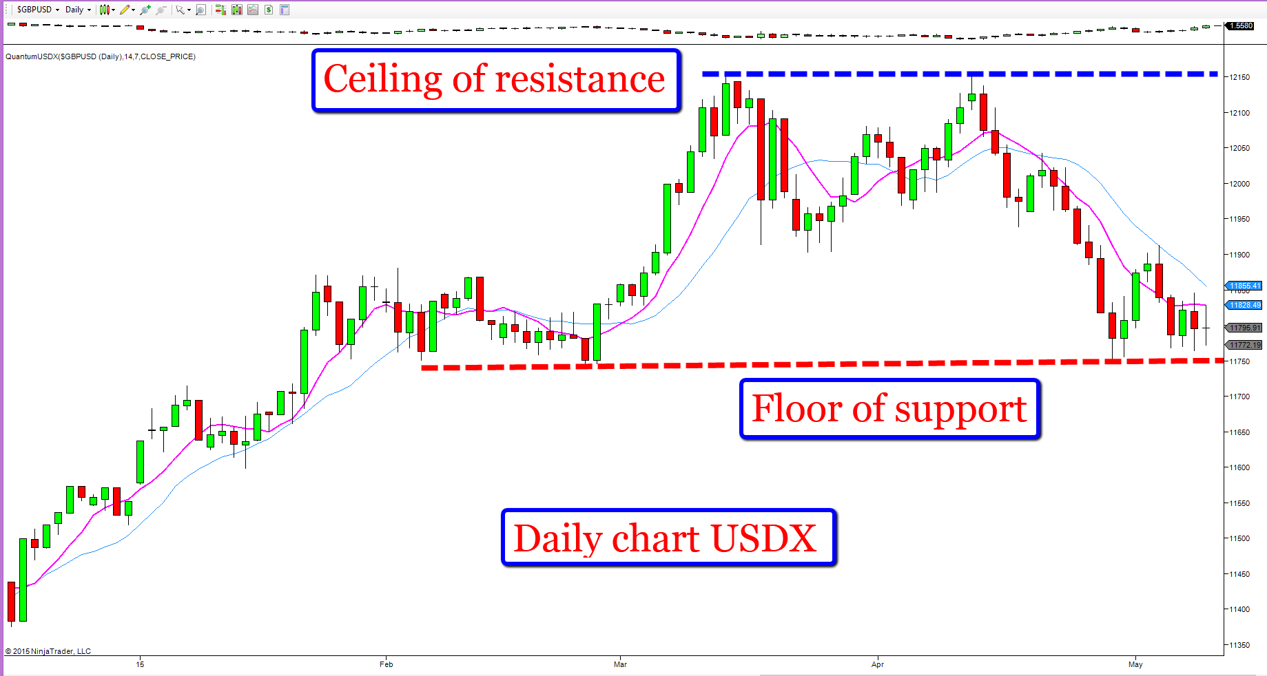 USD index - daily chart