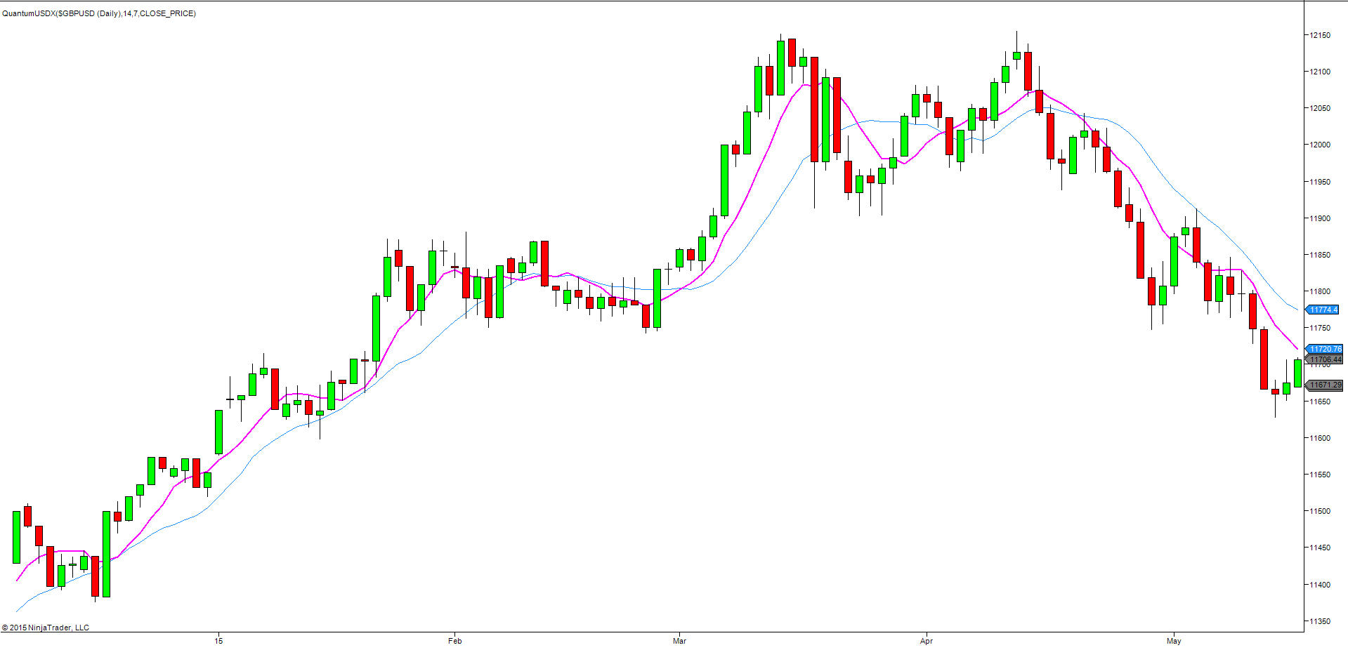 USDX - daily chart