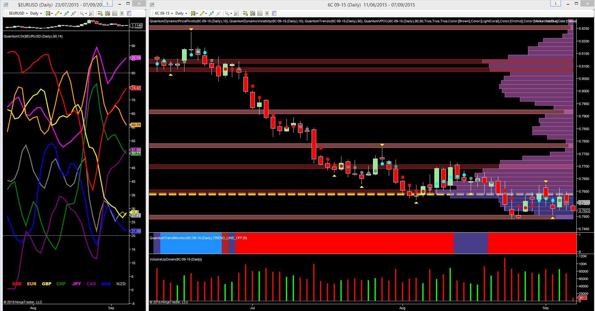 6C_csi_and_daily_chart