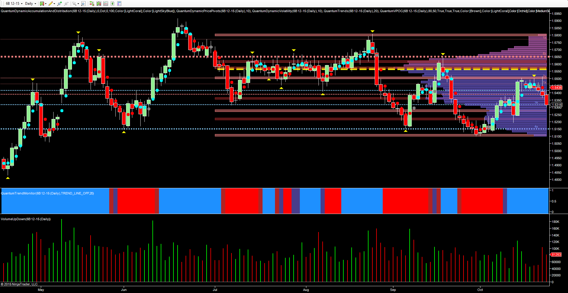 6B currency futures dialy chart