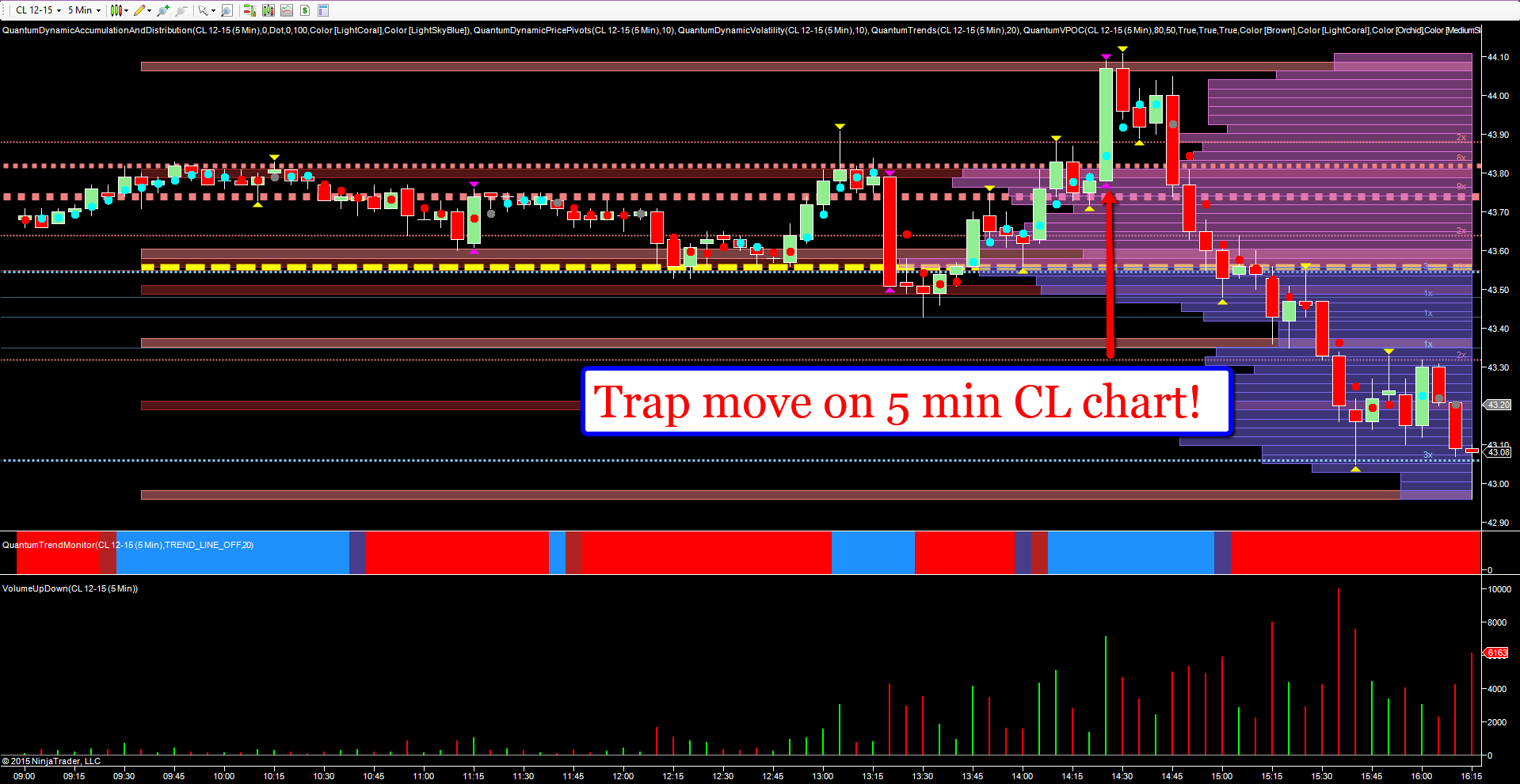 Trap_move_on_oil_5_min_chart