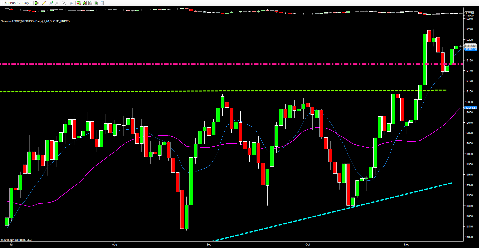 USDX_daily_chart