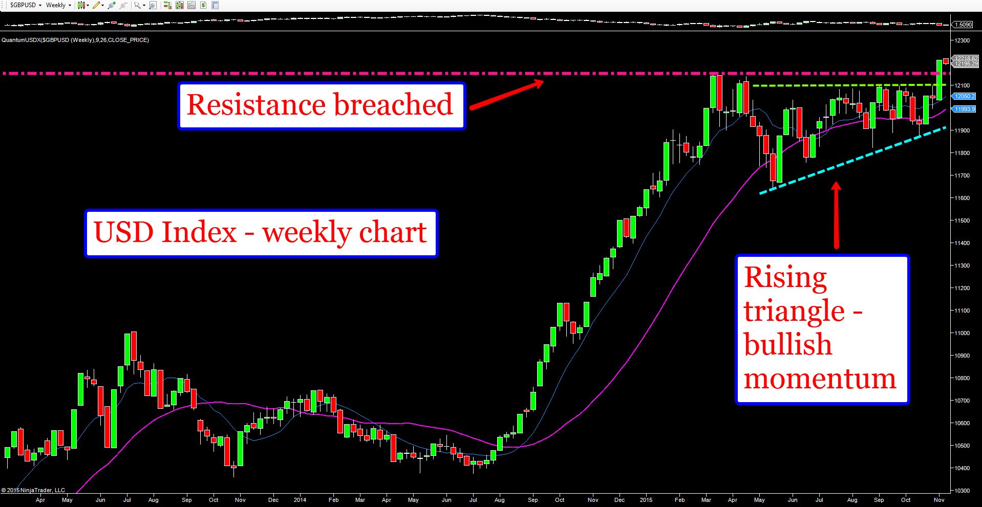 USDX_weekly_chart_annotated