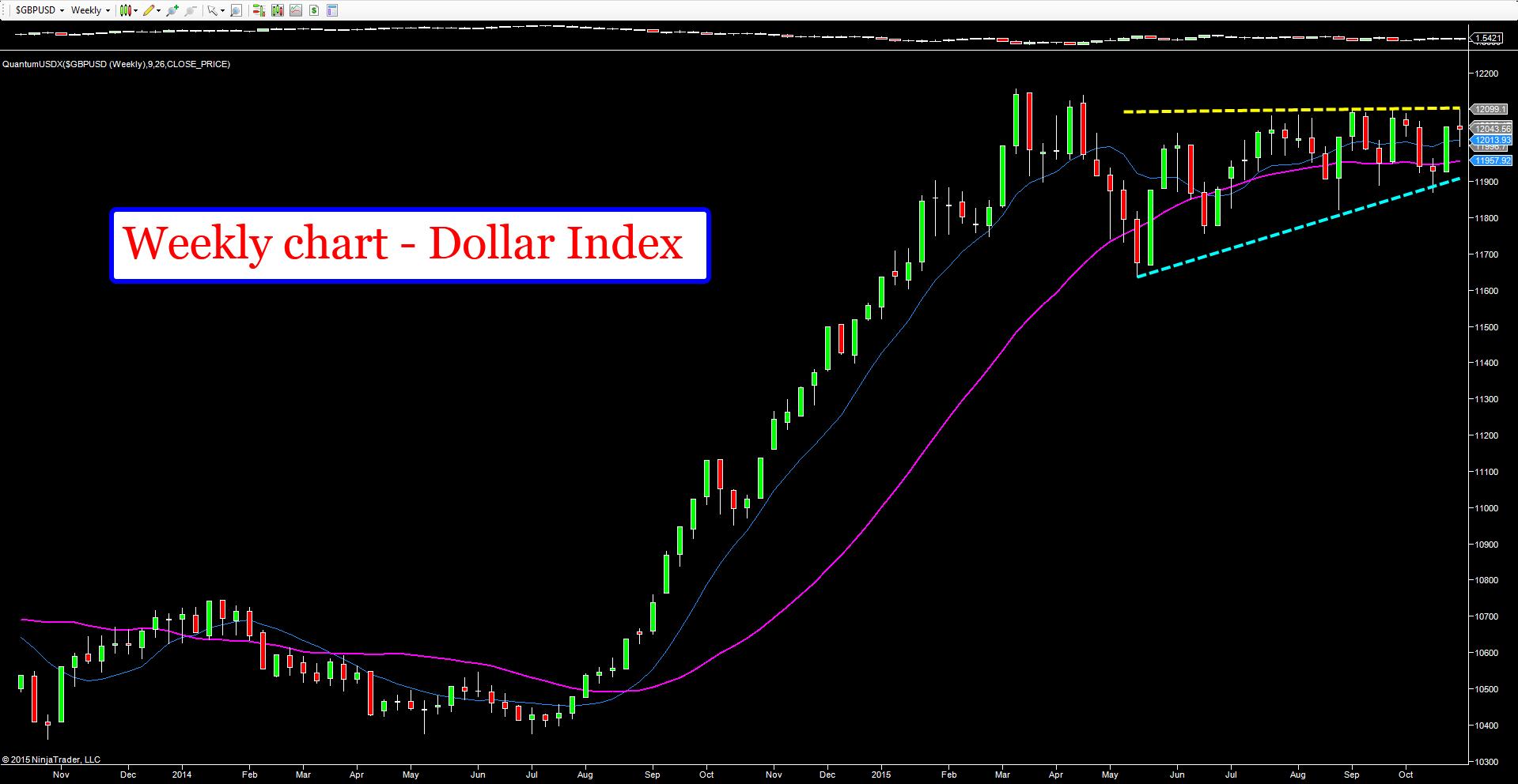 Weekly_chart_USDX