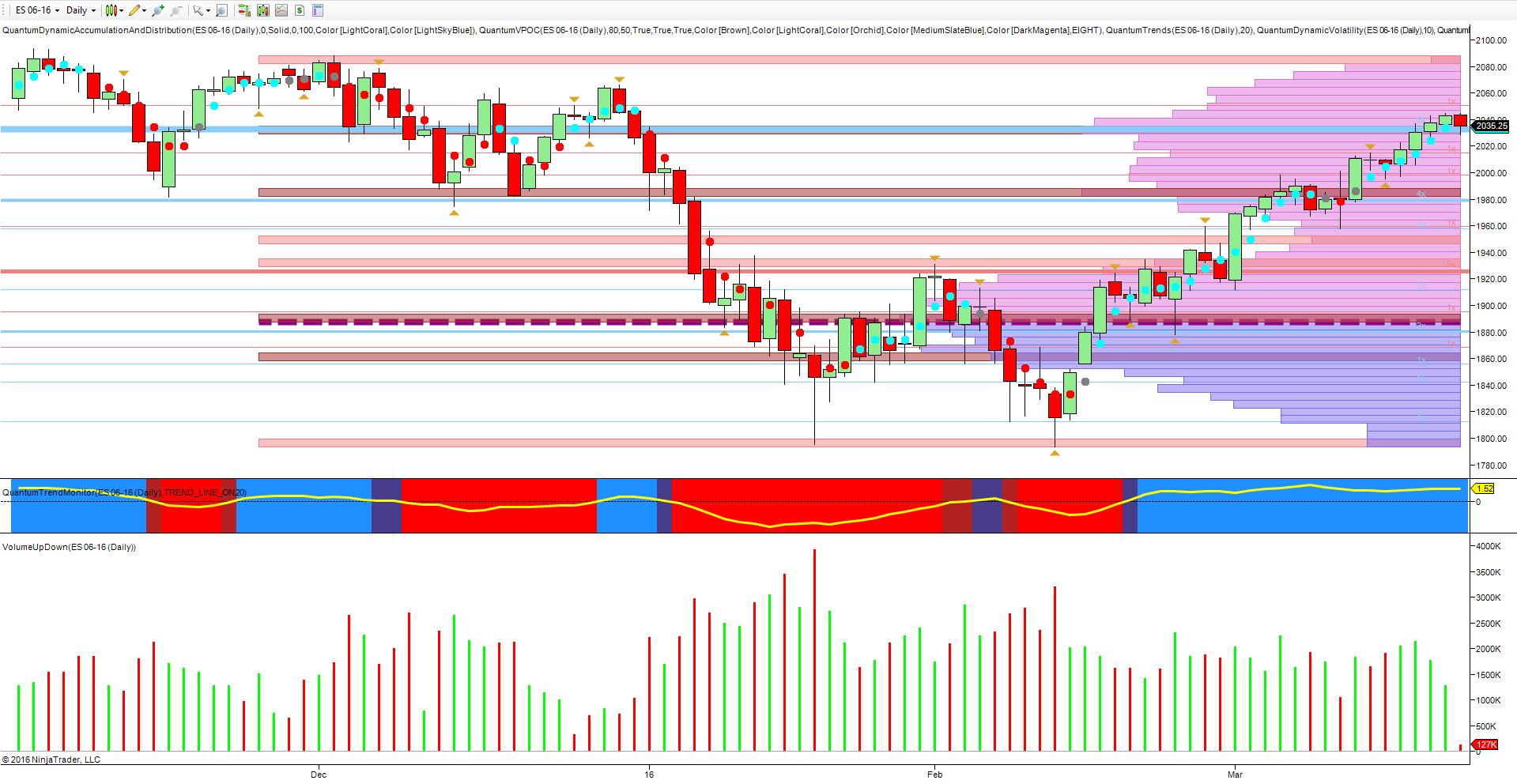 ES_daily_chart_beckoning