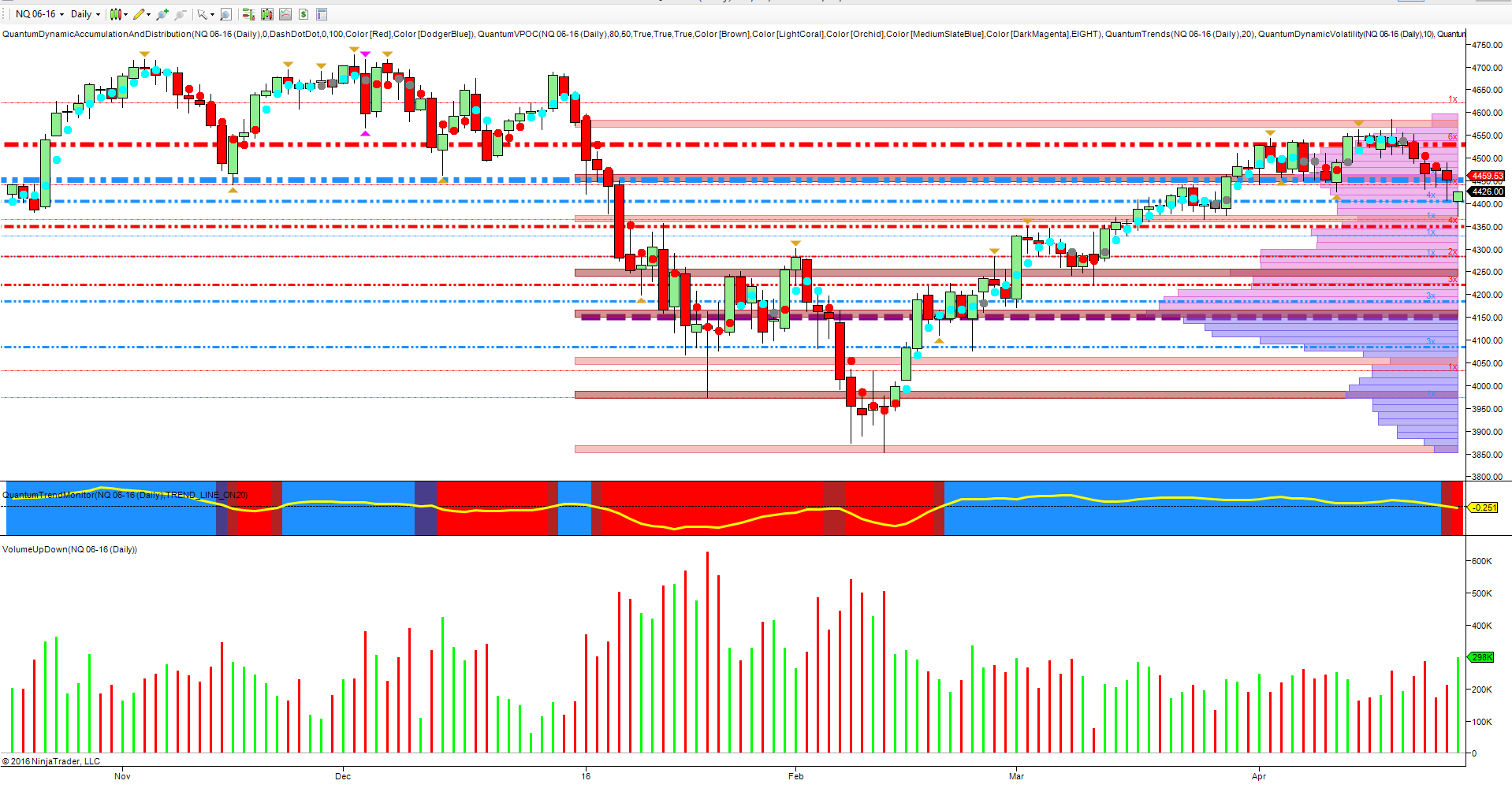 NQ_daily_april