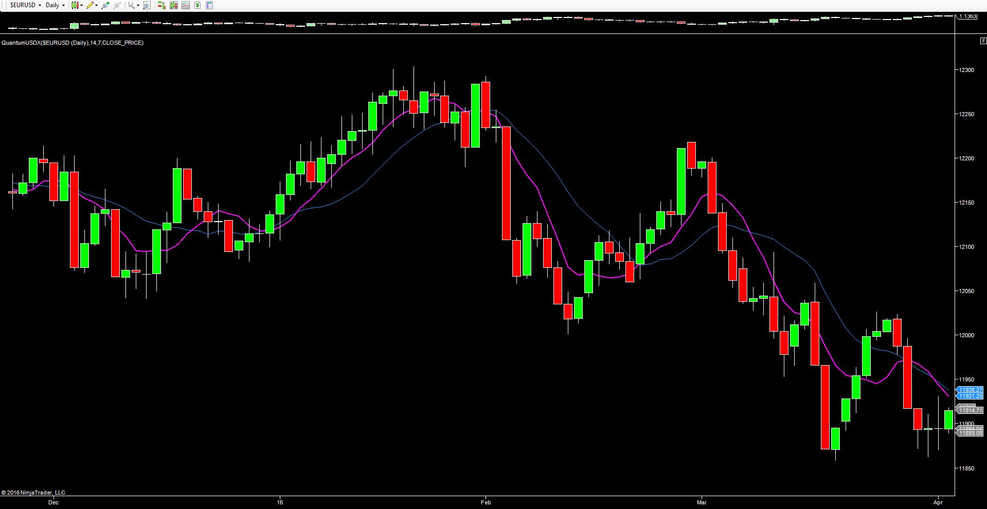 USDX_daily_chart_quantum_trading