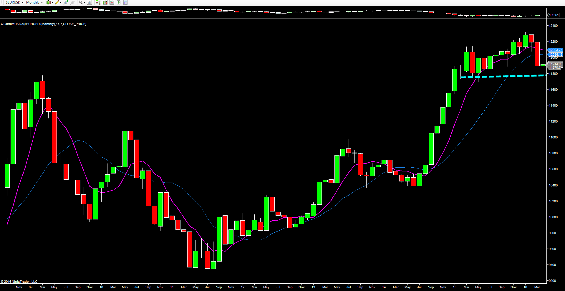 USDX_monthly_chart_quantum_trading