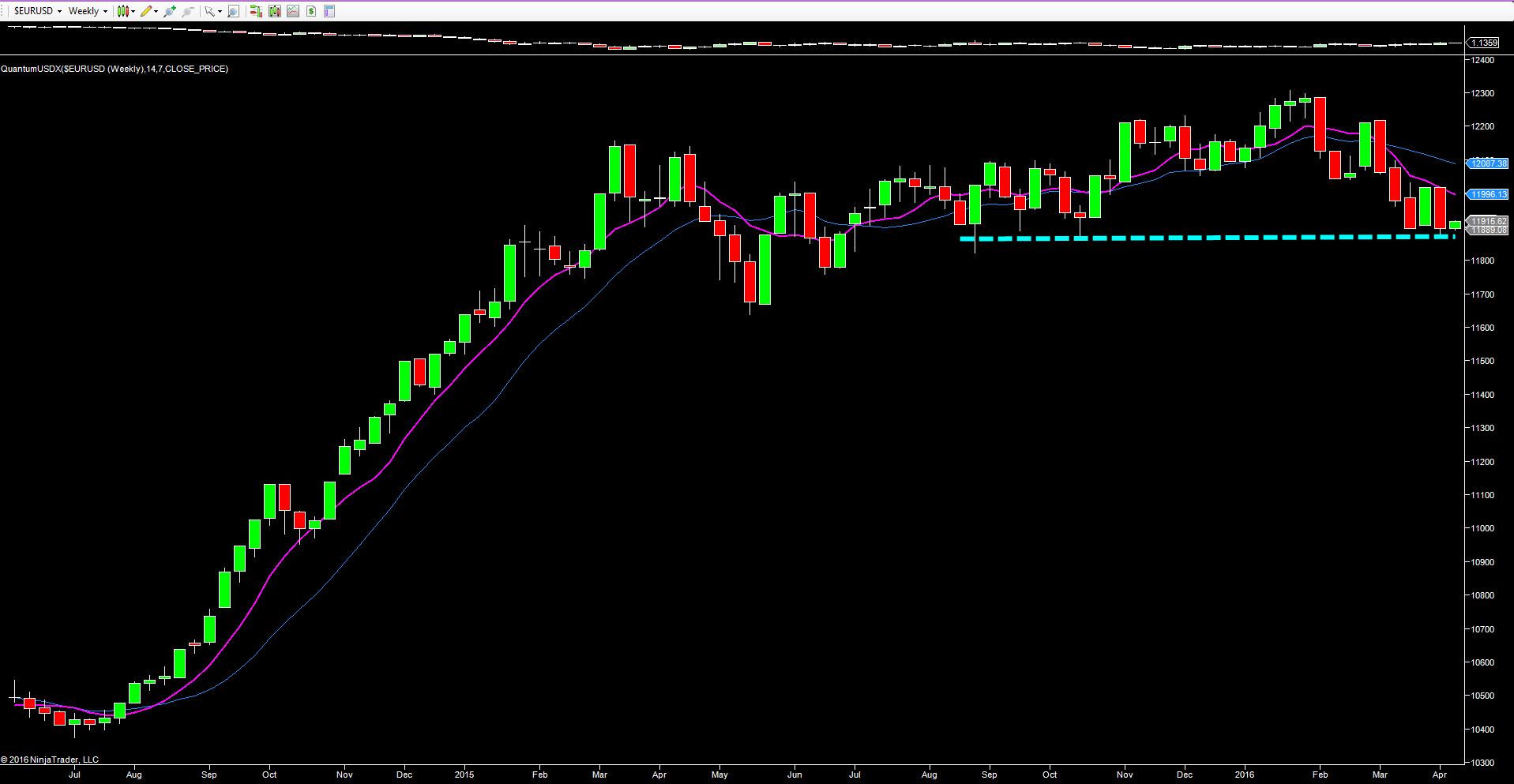 USDX_weekly_chart_quantum_trading