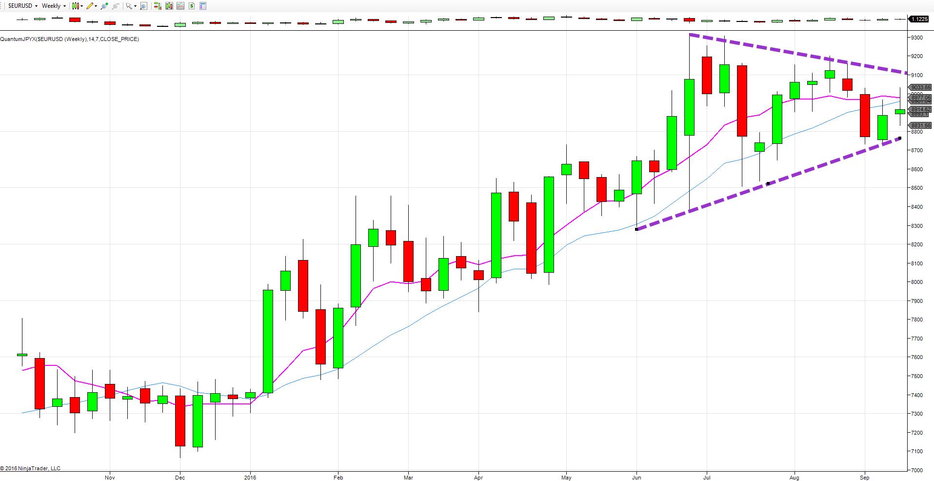 Yen index weekly chart