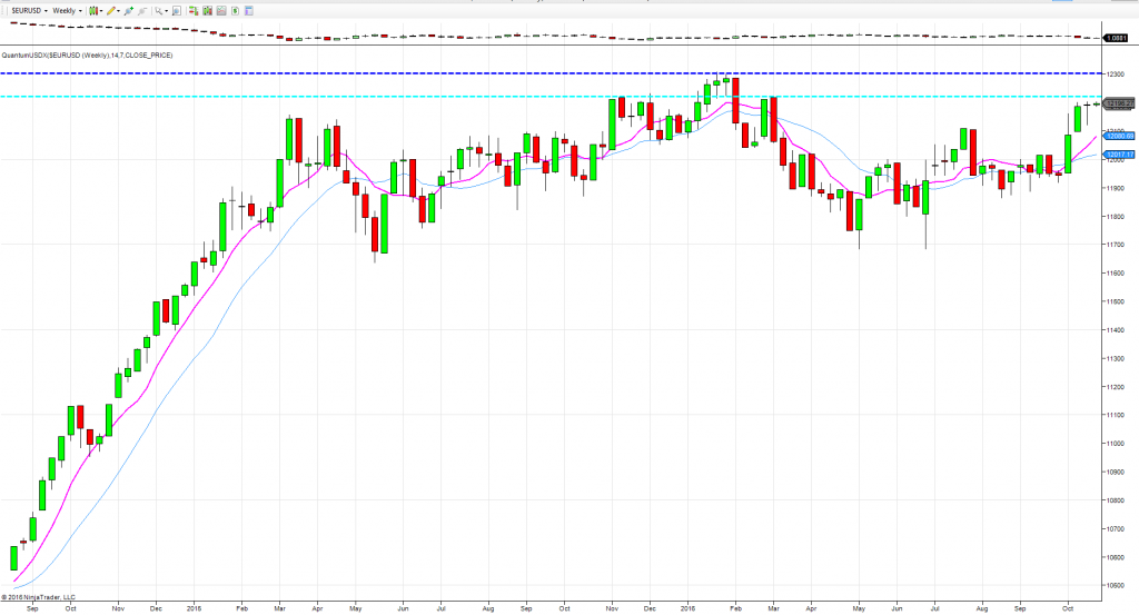 Weekly chart trading forex