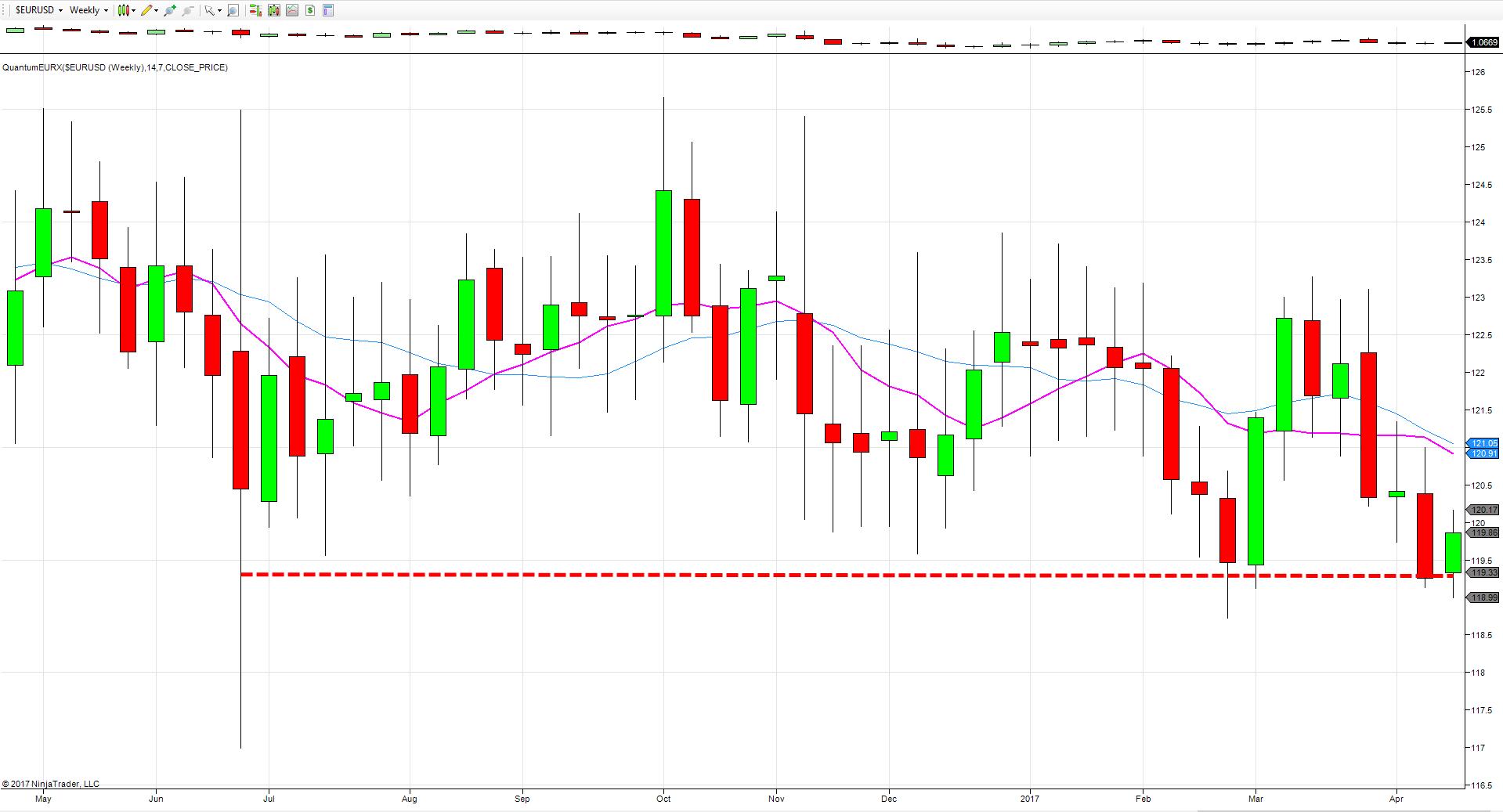 euro index weekly