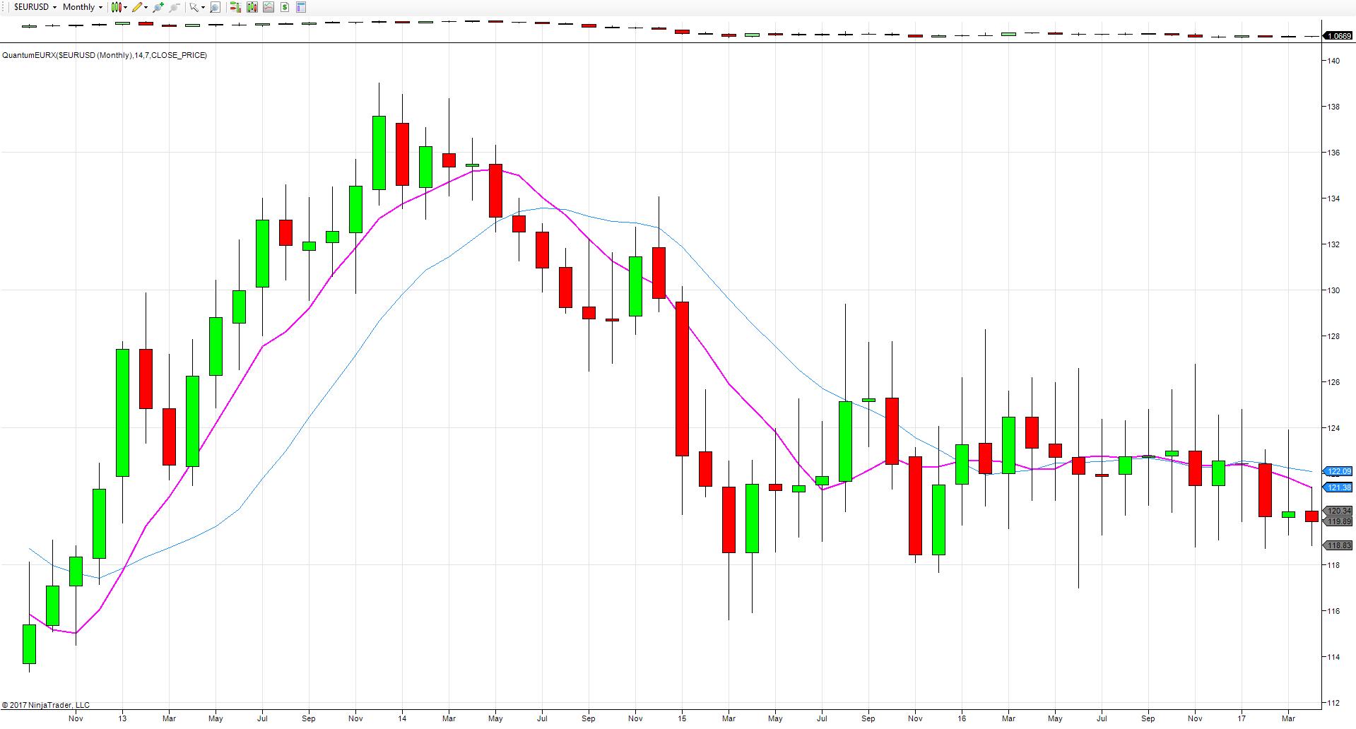euro index monthly