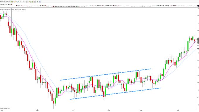 yen index daily chart