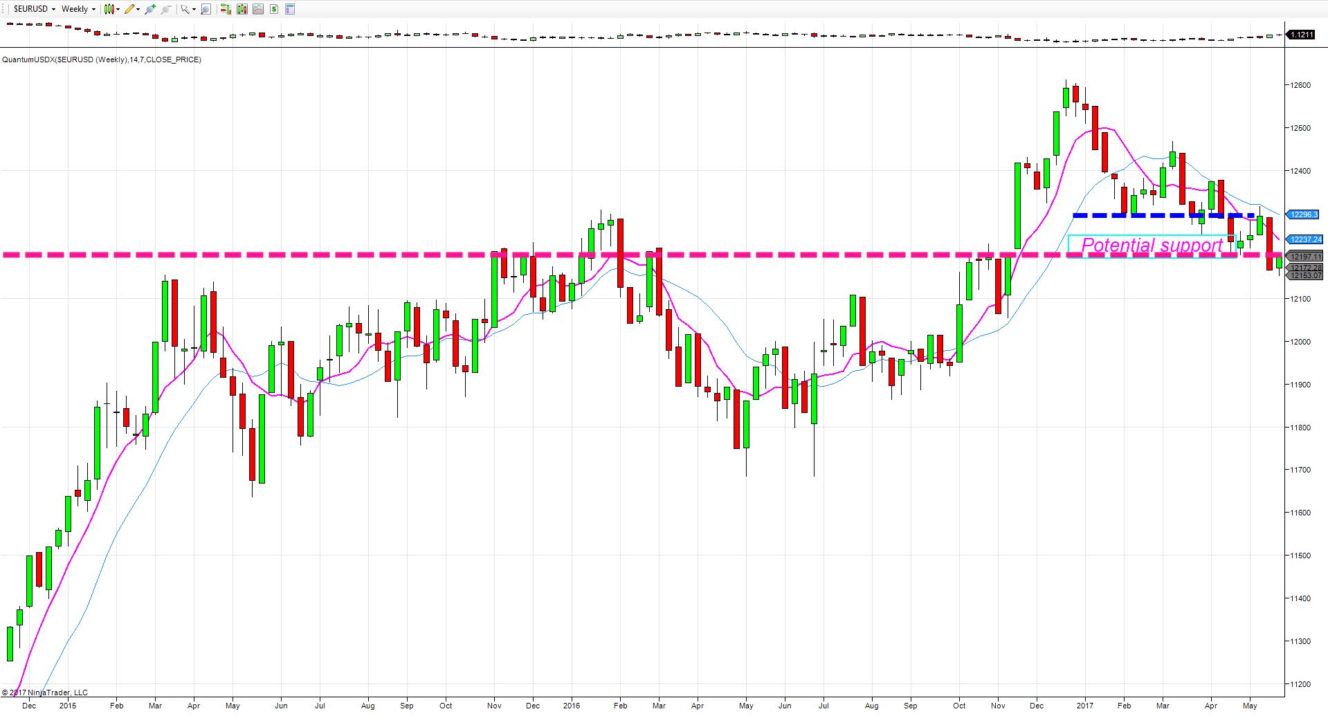 USDX weekly chart