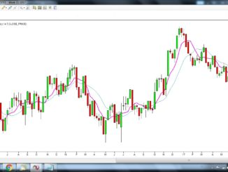 US dollar weekly chart