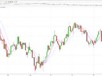 USD daily chart