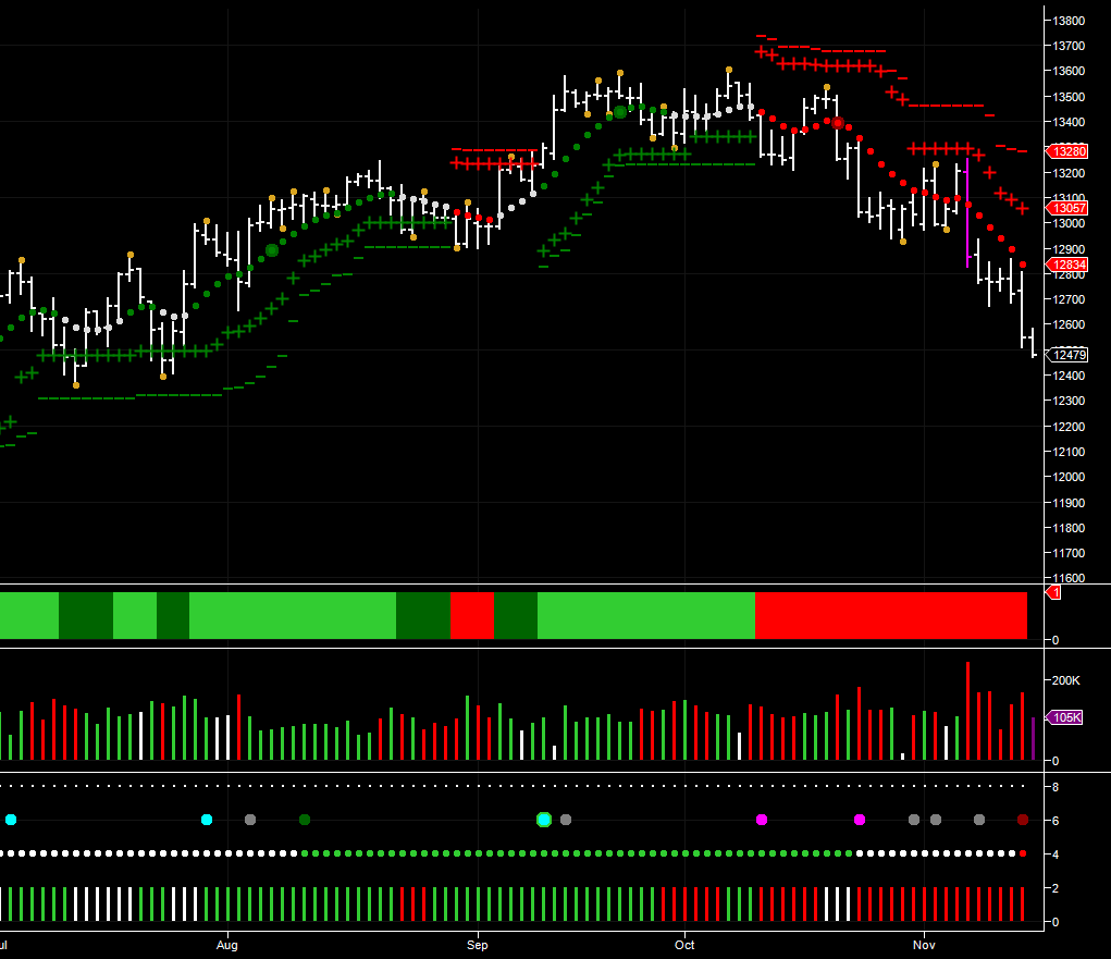 Emini Trading On The Dow Futures YM Contract