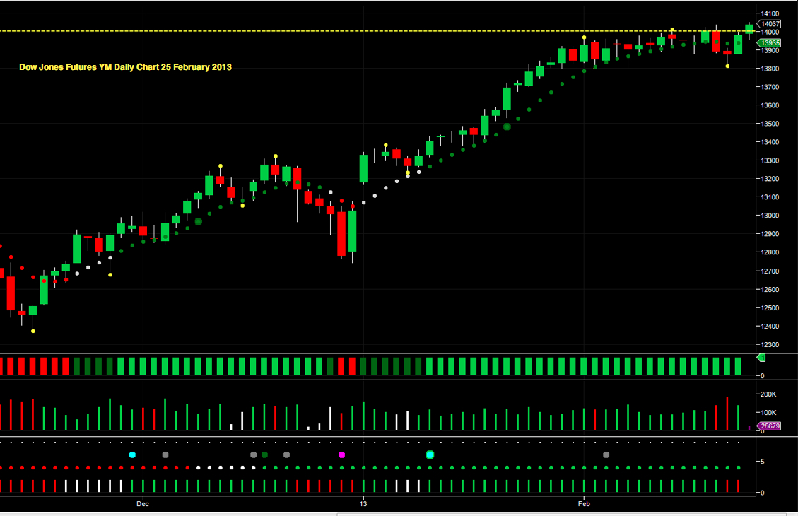 Dow Jones Futures Back Over 14000 | Anna Coulling